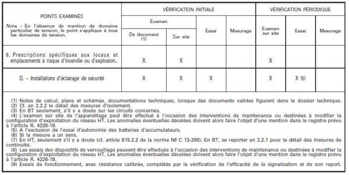 Arr t du 26 12 11 relatif aux v rifications ou processus de v rification des - Verification des installations electriques ...